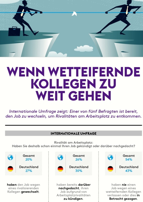 Infografik_Monster_Rivalität am Arbeitsplatz
